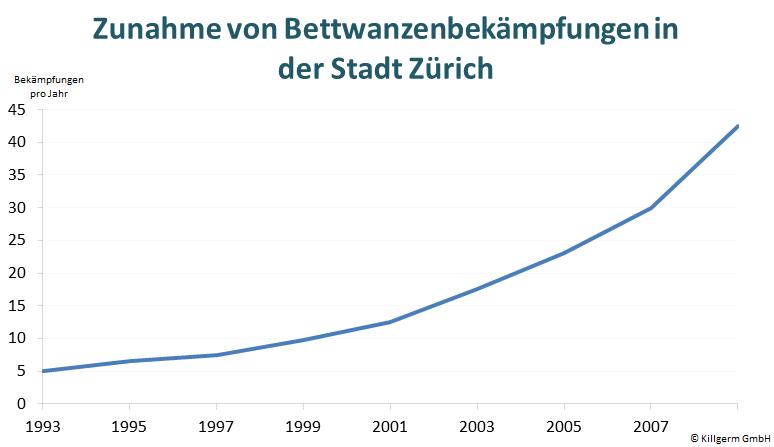 Entwicklung Bettwanzenbekämpfung Zürich