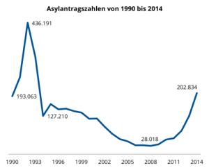 csm_Asylantragszahlen_bis_2014_d832653a44