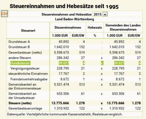 """Bund der Steuerzahler für die Abschaffung der Hundesteuer – BdSt kritisiert """"politische Willkür"""""""